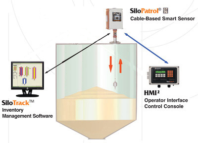 Continuous Level Measurement Sensors From Monitor Level